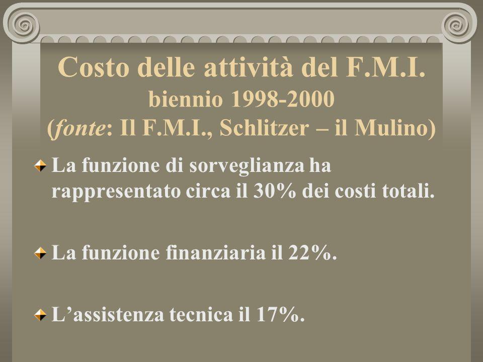 Costo delle attività del F.M.I.
