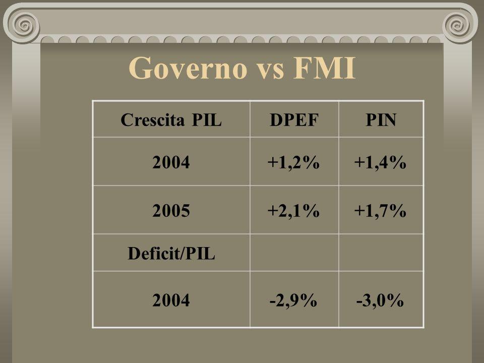 Governo vs FMI Crescita PILDPEFPIN 2004+1,2%+1,4% 2005+2,1%+1,7% Deficit/PIL 2004-2,9%-3,0%