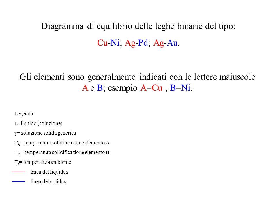 Diagramma di equilibrio delle leghe binarie del tipo: Cu-Ni; Ag-Pd; Ag-Au. Gli elementi sono generalmente indicati con le lettere maiuscole A e B; ese