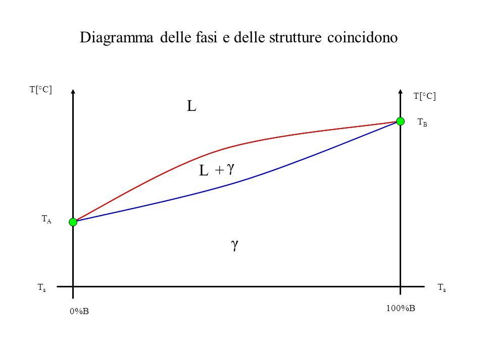 T[°C] TBTB TATA 0%B 100%B TaTa TaTa L L+ γ γ Diagramma delle fasi e delle strutture coincidono
