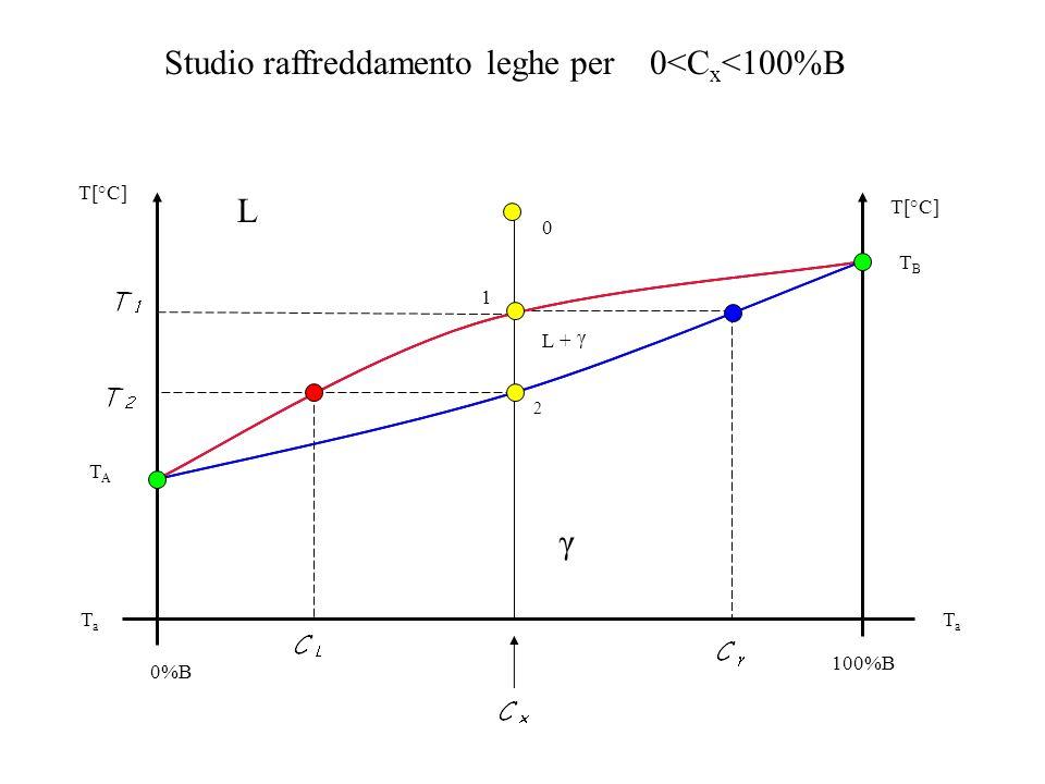 Curva di raffreddamento della lega di composizione C x studiata nel diagramma di equilibrio precedente T[ºC ] t[min ] 0 1 2 Contorno o bordo del cristallo Liquido L (C x ) Cristalli (C C x ) + liquido L(C x C L ) Cristalli (C x ) TaTa T1T1 T2T2 Inizio solidificazione Fine solidificazione 0
