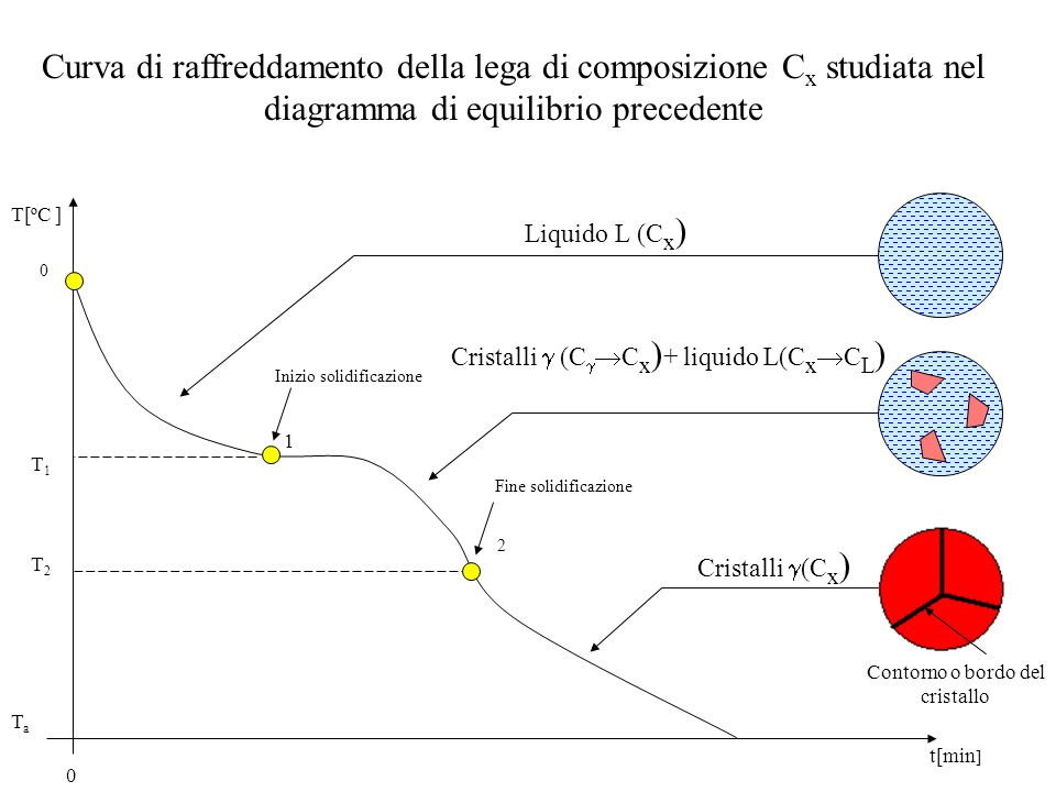 Curva di raffreddamento della lega di composizione C x studiata nel diagramma di equilibrio precedente T[ºC ] t[min ] 0 1 2 Contorno o bordo del crist