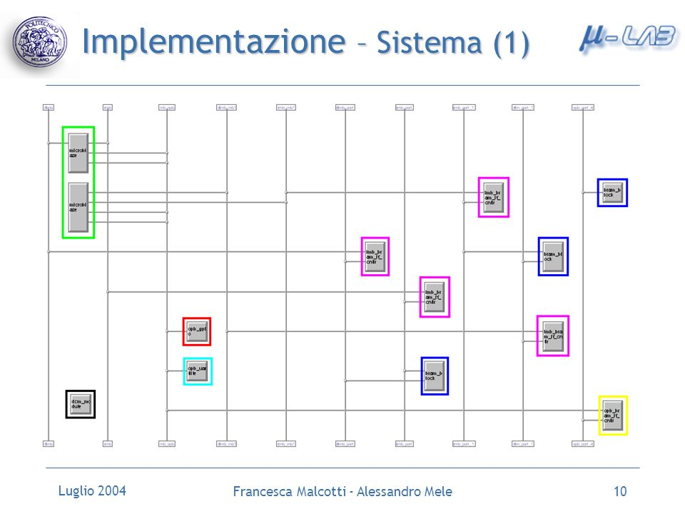 Luglio 2004 Francesca Malcotti - Alessandro Mele10 Implementazione – Sistema (1)