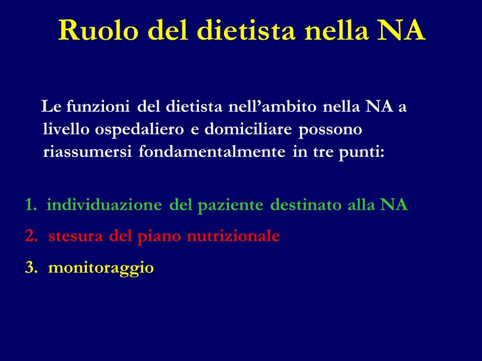 Ruolo del dietista nella NA Le funzioni del dietista nellambito nella NA a livello ospedaliero e domiciliare possono riassumersi fondamentalmente in t