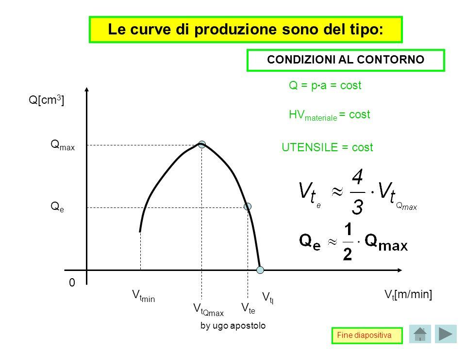 by ugo apostolo Le curve di produzione sono del tipo: Q[cm 3 ] V t [m/min] QeQe Q max V t min V t Q max V te 0 VtlVtl Q = p a = cost HV materiale = co