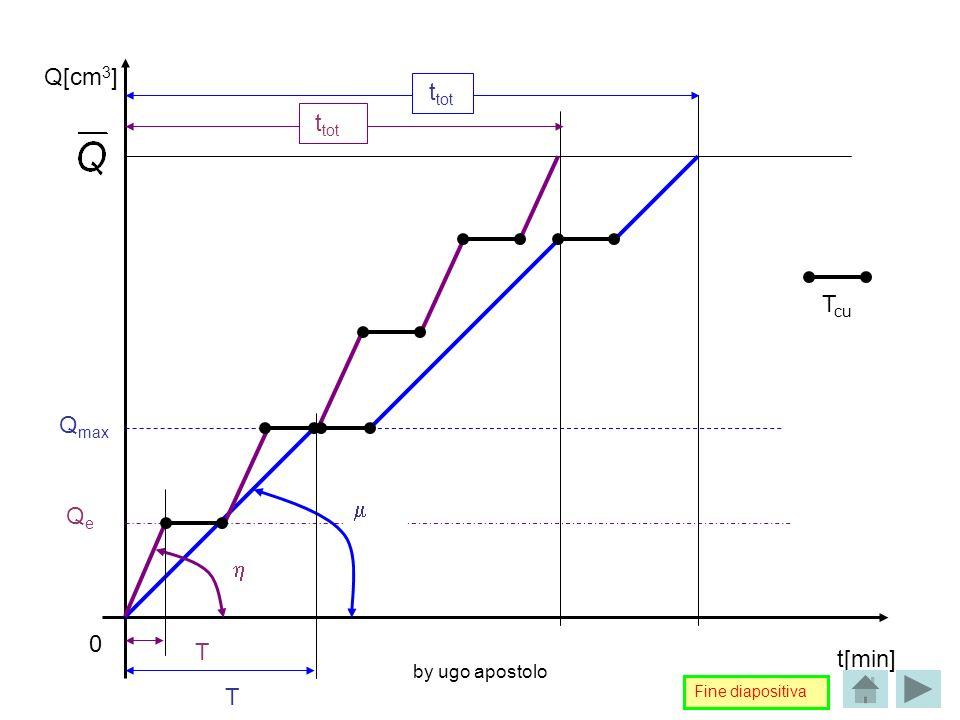 by ugo apostolo t[min] Q[cm 3 ] Q max QeQe t tot t tot 0 T T T cu Fine diapositiva
