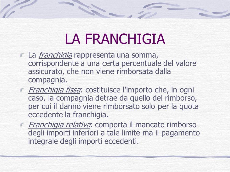 LA FRANCHIGIA La franchigia rappresenta una somma, corrispondente a una certa percentuale del valore assicurato, che non viene rimborsata dalla compag