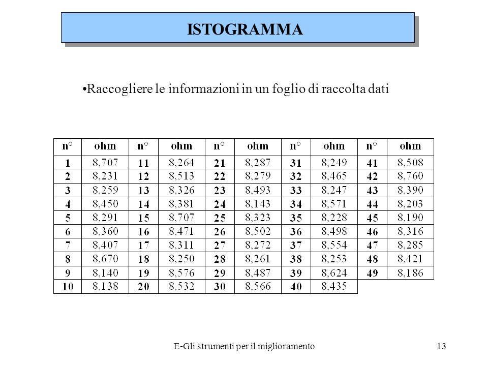E-Gli strumenti per il miglioramento14 Determinare la massima escursione dei dati, sottraendo il valore minore a quello maggiore ESCURSIONE DATI = 8,760 - 8,138 = 0,622 Definire il numero di intervalli nellistogramma, tipicamente da 6 a 12, e calcolare la larghezza di ciascuno di essi, dividendo lescursione dei dati per il numero di intervalli SE CONSIDERIAMO 10 INTERVALLI: LARGHEZZA INTERVALLO = 0,622 / 10 = 0,0622 ISTOGRAMMA