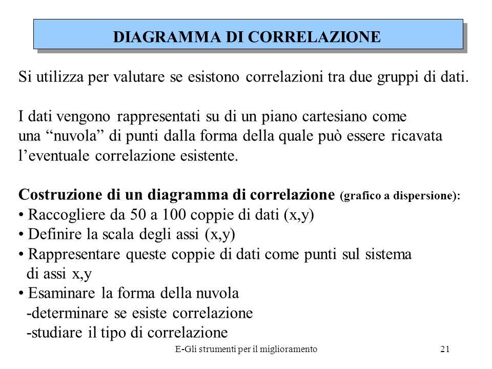 E-Gli strumenti per il miglioramento22 ASSENZA DI CORRELAZIONE x y POSITIVA x y CORRELAZIONE NEGATIVA x y CORRELAZIONE CURVILINEA x y DIAGRAMMA DI CORRELAZIONE
