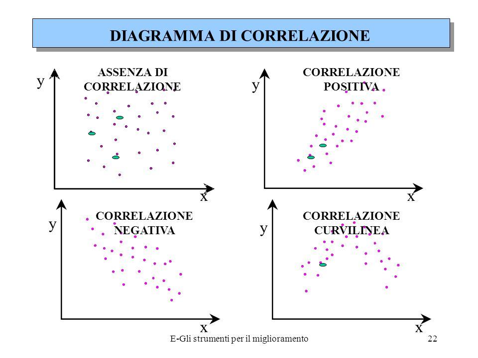 E-Gli strumenti per il miglioramento23 La correlazione non necessariamente implica CAUSALITA Entrambe le variabili infatti potrebbero essere legate ad una terza variabile dalla quale dipendono.