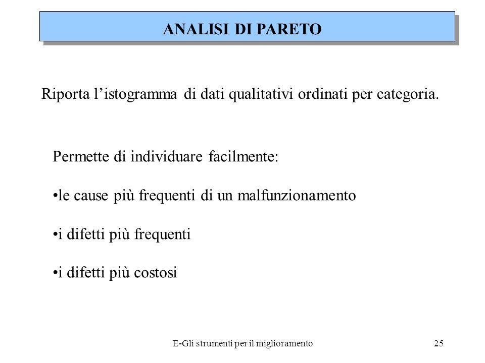 E-Gli strumenti per il miglioramento26 Selezionare il problema da studiare e quindi gli elementi che si intendono analizzare Scegliere lunità di misura per lanalisi (es.