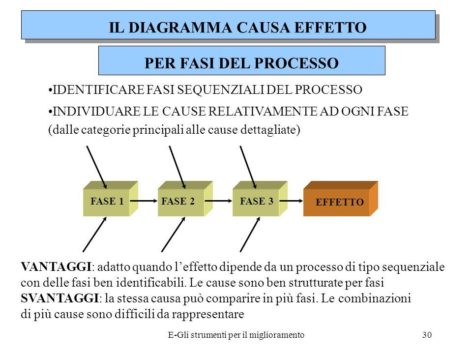 E-Gli strumenti per il miglioramento31 ELENCAZIONE DELLE CAUSE ELENCARE TUTTE LE POSSIBILI CAUSE (BRAINSTORMING) STRUTTURARE LE CAUSE EVIDENZIANDO LE RELAZIONI TRA DI ESSE E CON LEFFETTO FINALE VANTAGGI: processo di elencazione a ruota libera SVANTAGGI: costruzione logica delle relazioni reciproche e costruzione del relativo diagramma IL DIAGRAMMA CAUSA EFFETTO