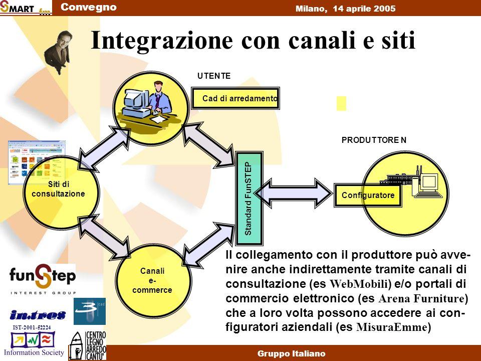 Convegno Milano, 14 aprile 2005 Gruppo Italiano IST-2001-52224 Integrazione con canali e siti PRODUTTORE N Configuratore Cad di arredamento Canali e- commerce Siti di consultazione UTENTE Standard FunSTEP Il collegamento con il produttore può avve- nire anche indirettamente tramite canali di consultazione (es WebMobili ) e/o portali di commercio elettronico (es Arena Furniture ) che a loro volta possono accedere ai con- figuratori aziendali (es MisuraEmme )