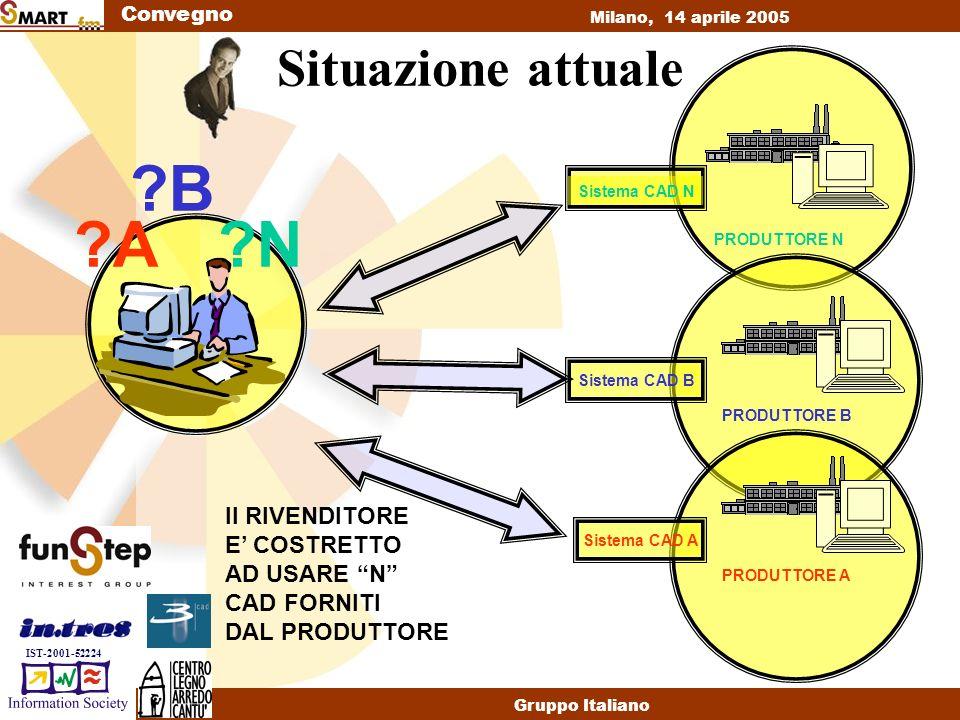 Convegno Milano, 14 aprile 2005 Gruppo Italiano IST-2001-52224 Dove si vuole arrivare .