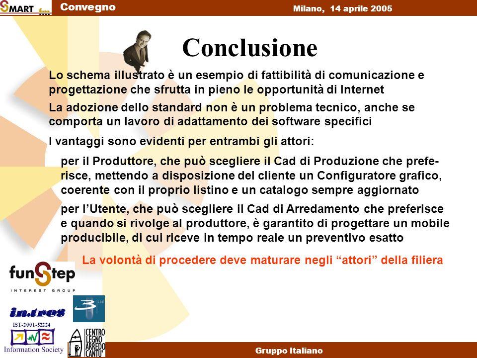Convegno Milano, 14 aprile 2005 Gruppo Italiano IST-2001-52224 Conclusione Lo schema illustrato è un esempio di fattibilità di comunicazione e progettazione che sfrutta in pieno le opportunità di Internet I vantaggi sono evidenti per entrambi gli attori: La adozione dello standard non è un problema tecnico, anche se comporta un lavoro di adattamento dei software specifici per il Produttore, che può scegliere il Cad di Produzione che prefe- risce, mettendo a disposizione del cliente un Configuratore grafico, coerente con il proprio listino e un catalogo sempre aggiornato per lUtente, che può scegliere il Cad di Arredamento che preferisce e quando si rivolge al produttore, è garantito di progettare un mobile producibile, di cui riceve in tempo reale un preventivo esatto La volontà di procedere deve maturare negli attori della filiera