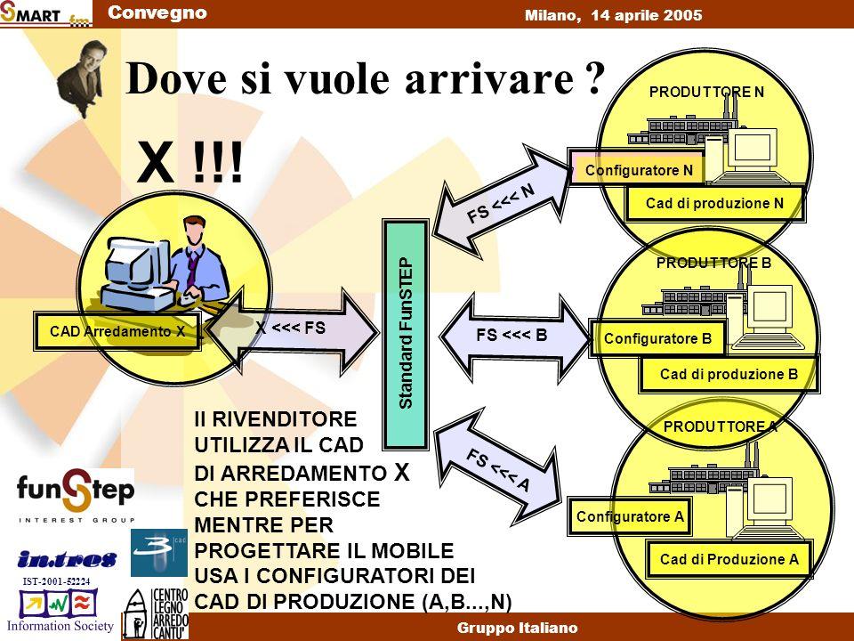Convegno Milano, 14 aprile 2005 Gruppo Italiano IST-2001-52224 Cosa abbiamo fatto .