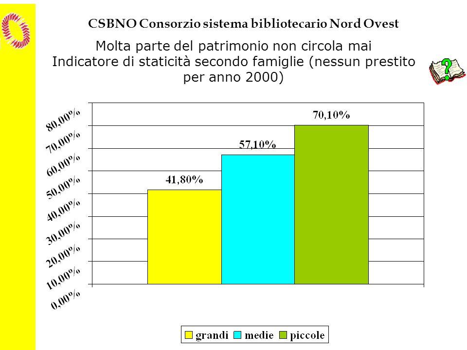 CSBNO Consorzio sistema bibliotecario Nord Ovest Molta parte del patrimonio non circola mai Indicatore di staticità secondo famiglie (nessun prestito