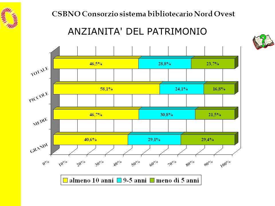 CSBNO Consorzio sistema bibliotecario Nord Ovest ANZIANITA' DEL PATRIMONIO