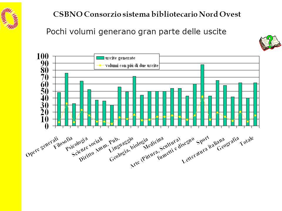 CSBNO Consorzio sistema bibliotecario Nord Ovest Pochi volumi generano gran parte delle uscite