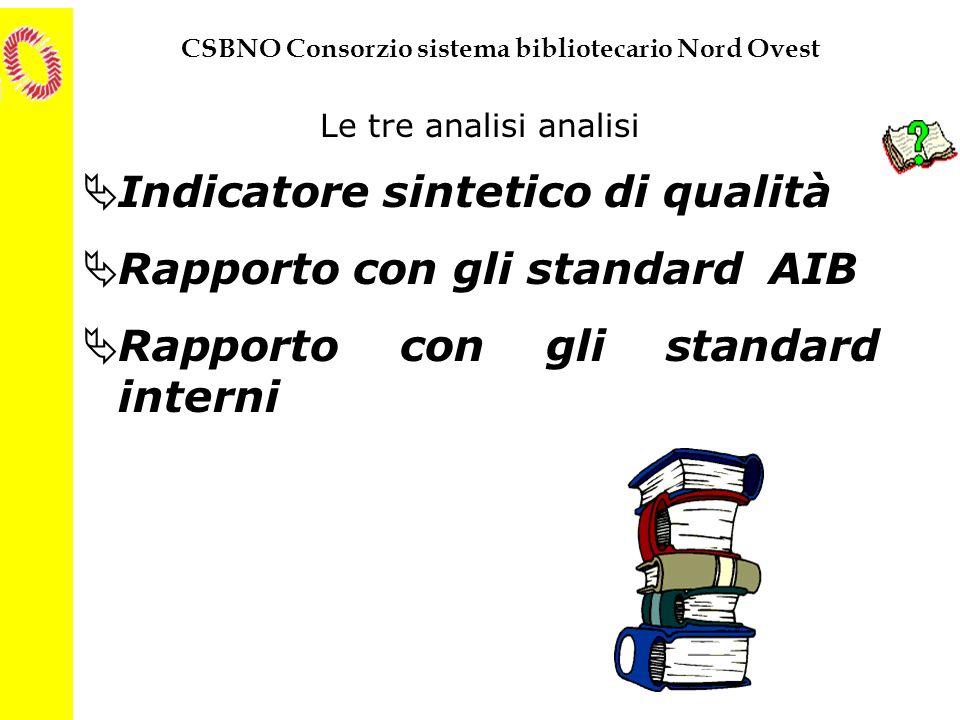 CSBNO Consorzio sistema bibliotecario Nord Ovest Le tre analisi analisi Indicatore sintetico di qualità Rapporto con gli standard AIB Rapporto con gli