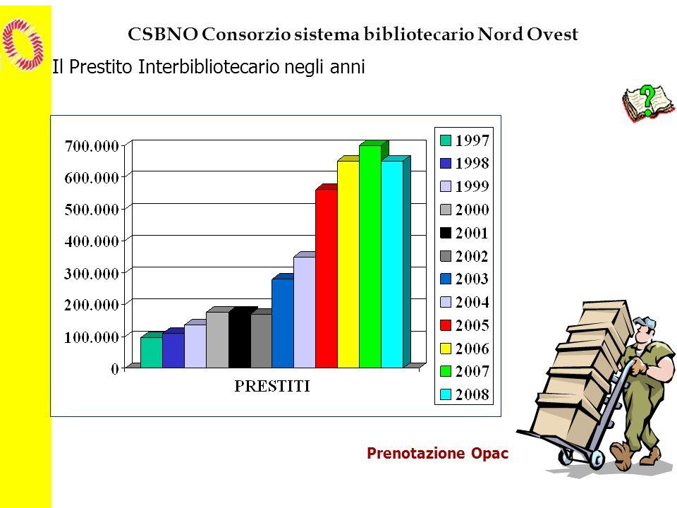 CSBNO Consorzio sistema bibliotecario Nord Ovest Il Prestito Interbibliotecario negli anni Prenotazione Opac