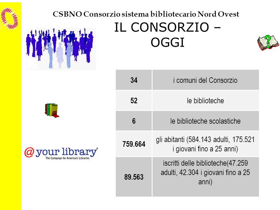 CSBNO Consorzio sistema bibliotecario Nord Ovest IL CONSORZIO – OGGI 34 i comuni del Consorzio 52 le biblioteche 6 le biblioteche scolastiche 759.664