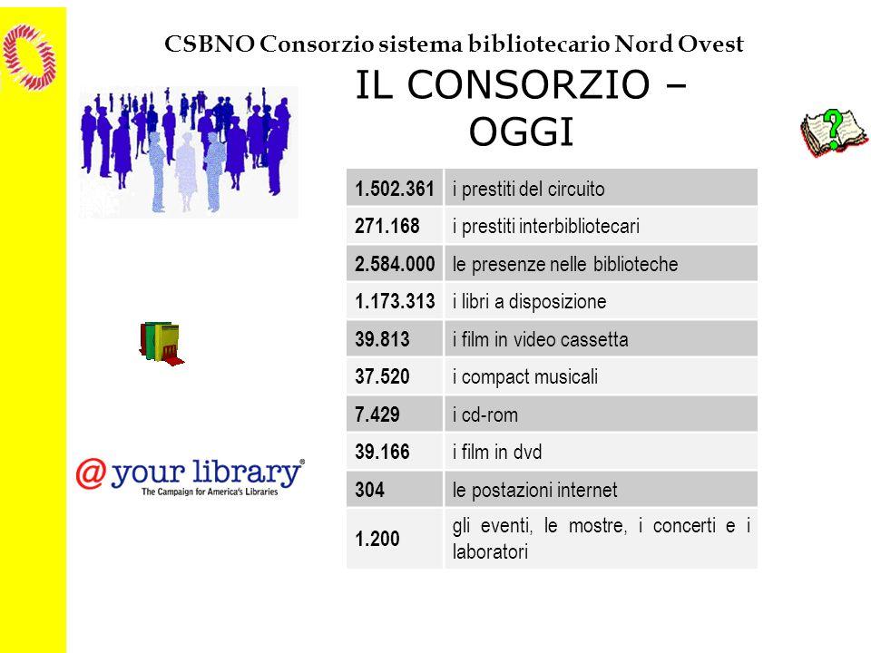 CSBNO Consorzio sistema bibliotecario Nord Ovest IL CONSORZIO – OGGI 1.502.361 i prestiti del circuito 271.168 i prestiti interbibliotecari 2.584.000