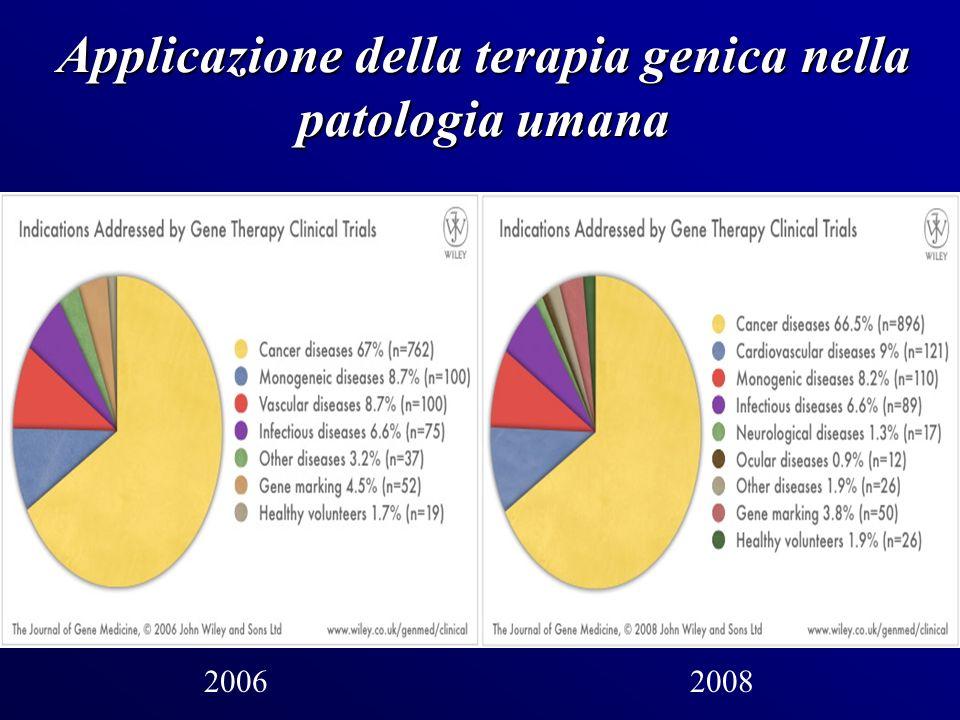 Applicazione della terapia genica nella patologia umana 20062008
