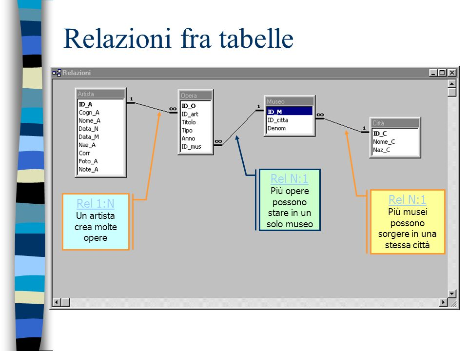 Relazioni fra tabelle Rel 1:N Un artista crea molte opere Rel N:1 Più opere possono stare in un solo museo Rel N:1 Più musei possono sorgere in una st