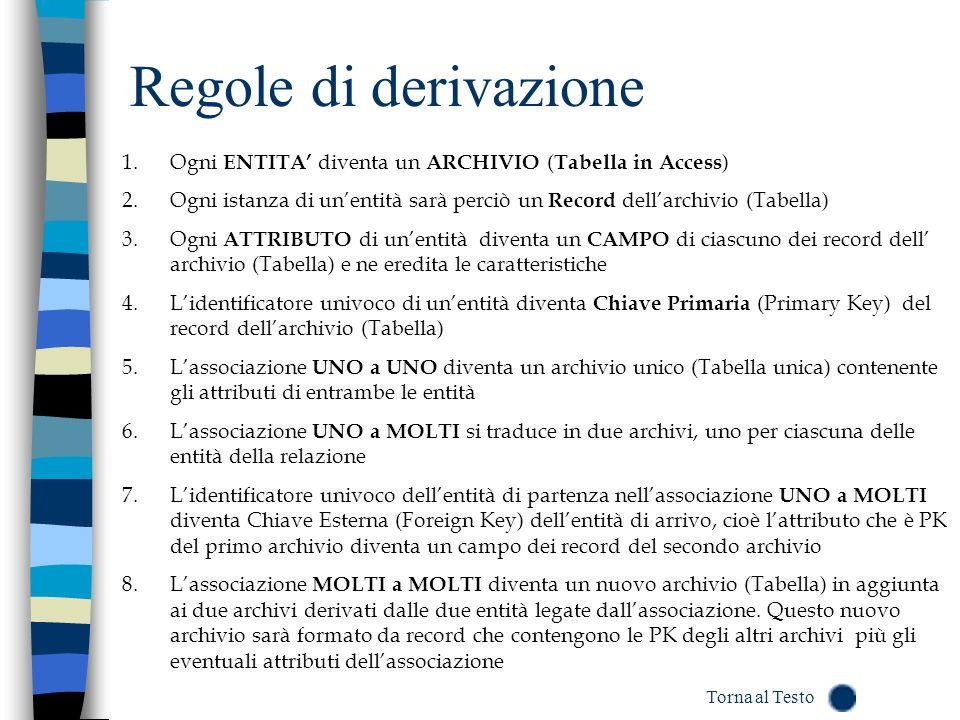 Regole di derivazione 1.Ogni ENTITA diventa un ARCHIVIO ( Tabella in Access ) 2.Ogni istanza di unentità sarà perciò un Record dellarchivio (Tabella)
