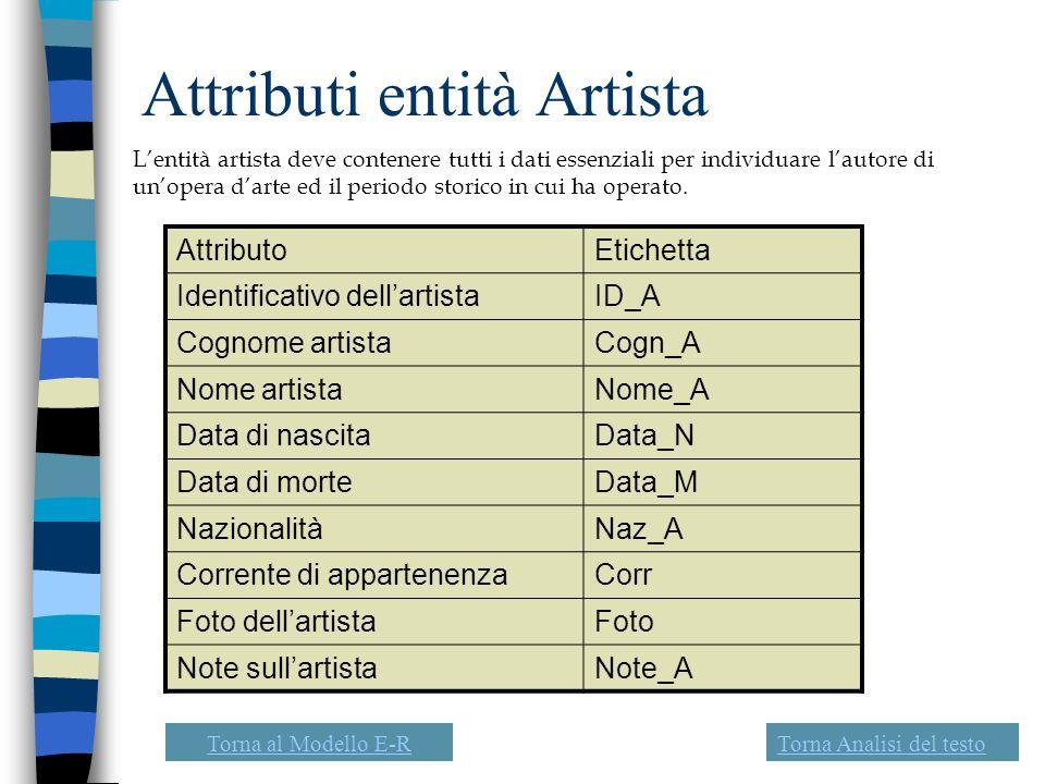 Attributi entità Artista Lentità artista deve contenere tutti i dati essenziali per individuare lautore di unopera darte ed il periodo storico in cui