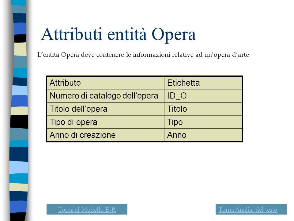 Attributi entità Opera Lentità Opera deve contenere le informazioni relative ad unopera darte AttributoEtichetta Numero di catalogo delloperaID_O Tito