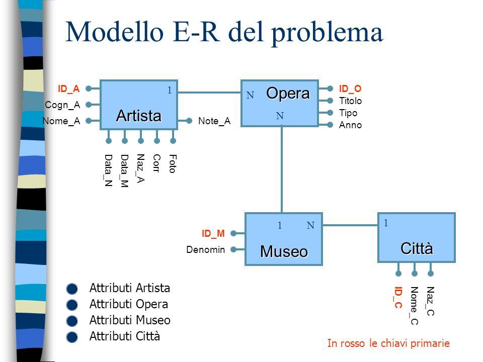 Modello E-R del problema 1Artista Opera N Opera N 1Città 1 NMuseo ID_A Cogn_A Nome_A Data_NData_MNaz_ACorrFoto Note_A ID_O Titolo Tipo Anno ID_M Denom