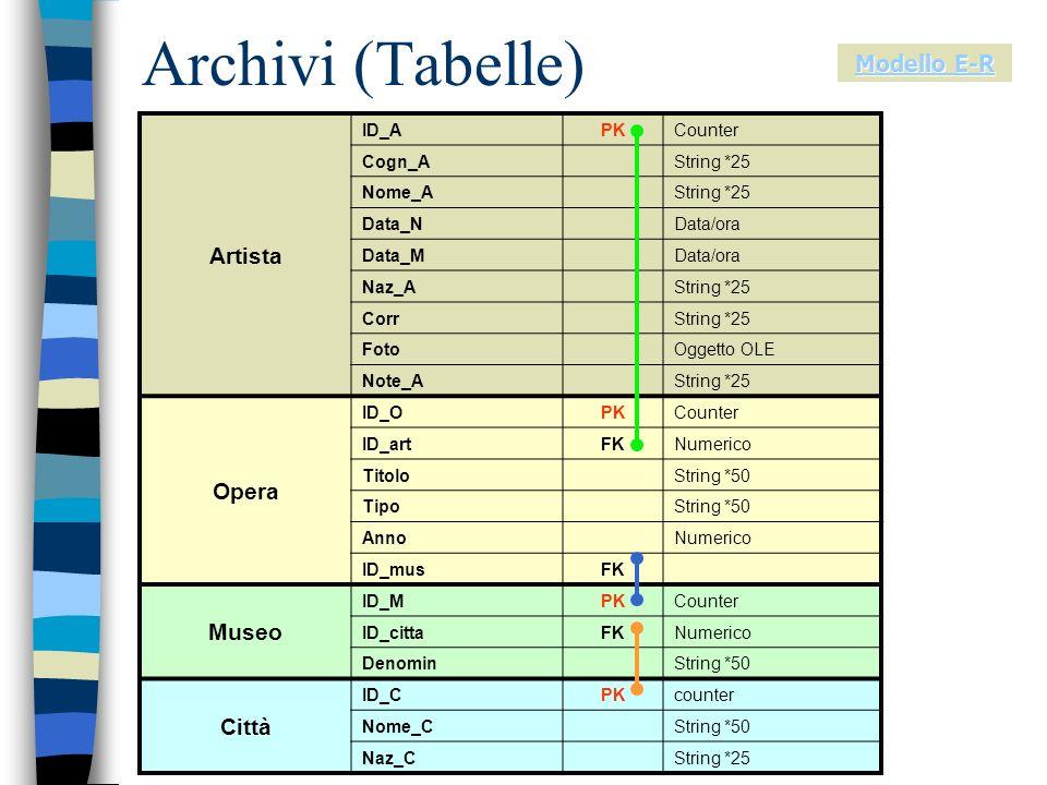 Archivi (Tabelle) Artista ID_APKCounter Cogn_AString *25 Nome_AString *25 Data_NData/ora Data_MData/ora Naz_AString *25 CorrString *25 FotoOggetto OLE