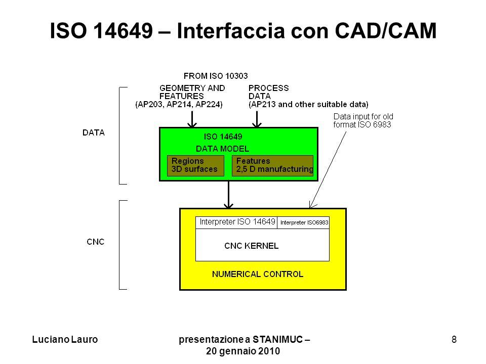 Luciano Lauro presentazione a STANIMUC – 20 gennaio 2010 9 ISO 14649 - Unica base dati spartita