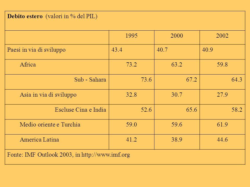 Debito estero (valori in % del PIL) 199520002002 Paesi in via di sviluppo43.440.740.9 Africa73.263.259.8 Sub - Sahara73.667.264.3 Asia in via di sviluppo32.830.727.9 Escluse Cina e India52.665.658.2 Medio oriente e Turchia59.059.661.9 America Latina41.238.944.6 Fonte: IMF Outlook 2003, in http://www.imf.org