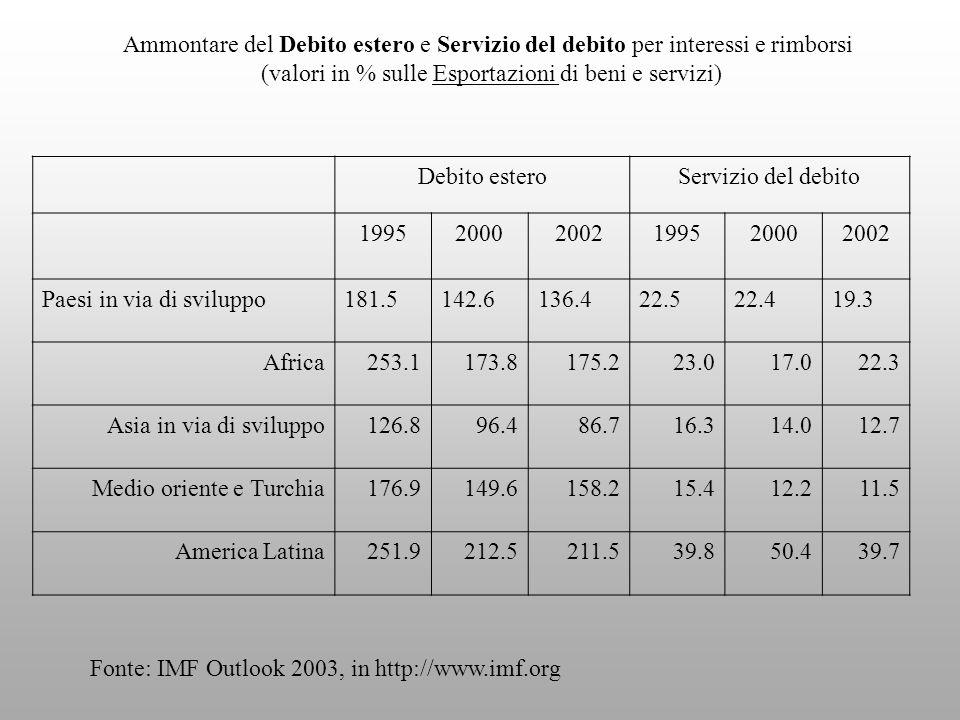 Ammontare del Debito estero e Servizio del debito per interessi e rimborsi (valori in % sulle Esportazioni di beni e servizi) Debito esteroServizio del debito 199520002002199520002002 Paesi in via di sviluppo181.5142.6136.422.522.419.3 Africa253.1173.8175.223.017.022.3 Asia in via di sviluppo126.896.486.716.314.012.7 Medio oriente e Turchia176.9149.6158.215.412.211.5 America Latina251.9212.5211.539.850.439.7 Fonte: IMF Outlook 2003, in http://www.imf.org