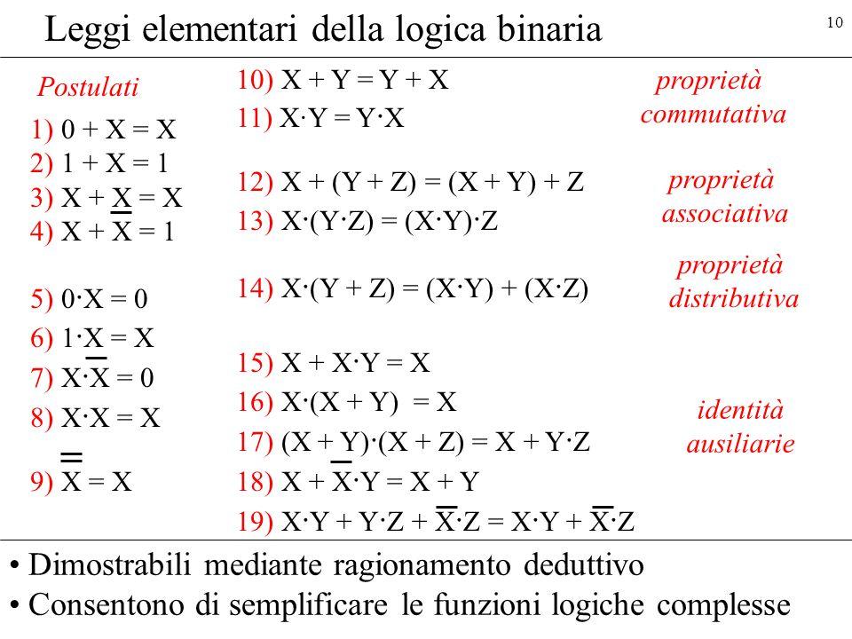 10 Leggi elementari della logica binaria 1) 0 + X = X 2) 1 + X = 1 3) X + X = X 4) X + X = 1 5) 0 · X = 0 6) 1 · X = X 7) X · X = 0 8) X · X = X 9) X = X 10) X + Y = Y + X 11) X·Y = Y · X 12) X + (Y + Z) = (X + Y) + Z 13) X · (Y · Z) = (X · Y) · Z 14) X · (Y + Z) = (X · Y) + (X · Z) 15) X + X · Y = X 16) X · (X + Y) = X 17) (X + Y) · (X + Z) = X + Y · Z 18) X + X · Y = X + Y 19) X · Y + Y · Z + X · Z = X · Y + X · Z proprietà commutativa proprietà associativa proprietà distributiva identità ausiliarie Dimostrabili mediante ragionamento deduttivo Consentono di semplificare le funzioni logiche complesse Postulati