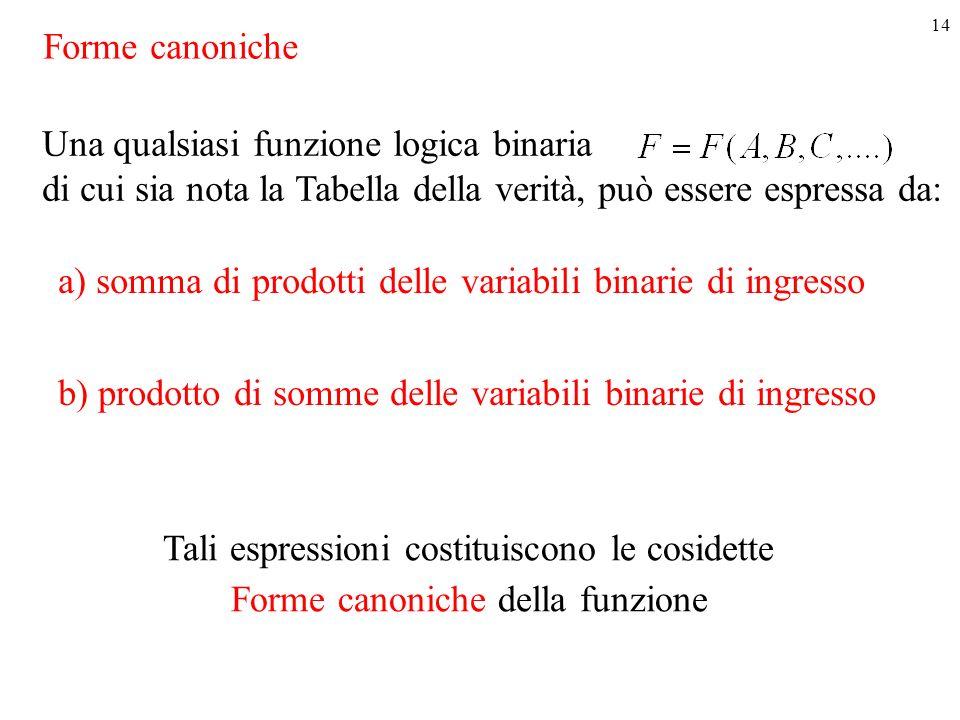 14 Una qualsiasi funzione logica binaria di cui sia nota la Tabella della verità, può essere espressa da: a) somma di prodotti delle variabili binarie di ingresso b) prodotto di somme delle variabili binarie di ingresso Tali espressioni costituiscono le cosidette Forme canoniche della funzione Forme canoniche