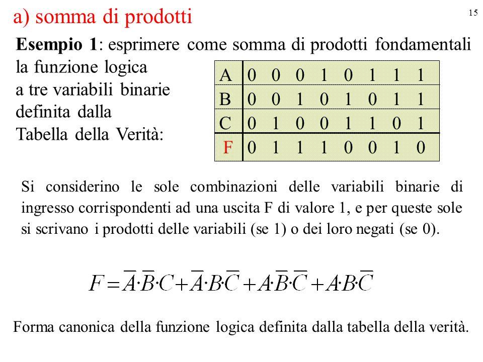 15 Esempio 1: esprimere come somma di prodotti fondamentali la funzione logica a tre variabili binarie definita dalla Tabella della Verità: A B F C 0 0 0 0 0 0 1 1 0 1 1 0 1 0 1 0 0 1 0 1 1 0 0 1 1 1 1 0 1 1 0 1 Si considerino le sole combinazioni delle variabili binarie di ingresso corrispondenti ad una uscita F di valore 1, e per queste sole si scrivano i prodotti delle variabili (se 1) o dei loro negati (se 0).