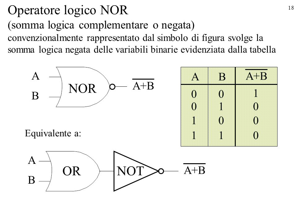 18 Operatore logico NOR (somma logica complementare o negata) convenzionalmente rappresentato dal simbolo di figura svolge la somma logica negata delle variabili binarie evidenziata dalla tabella B A A+B AB 00 1 010 100 110 Equivalente a: NOT B A A+B NOR OR