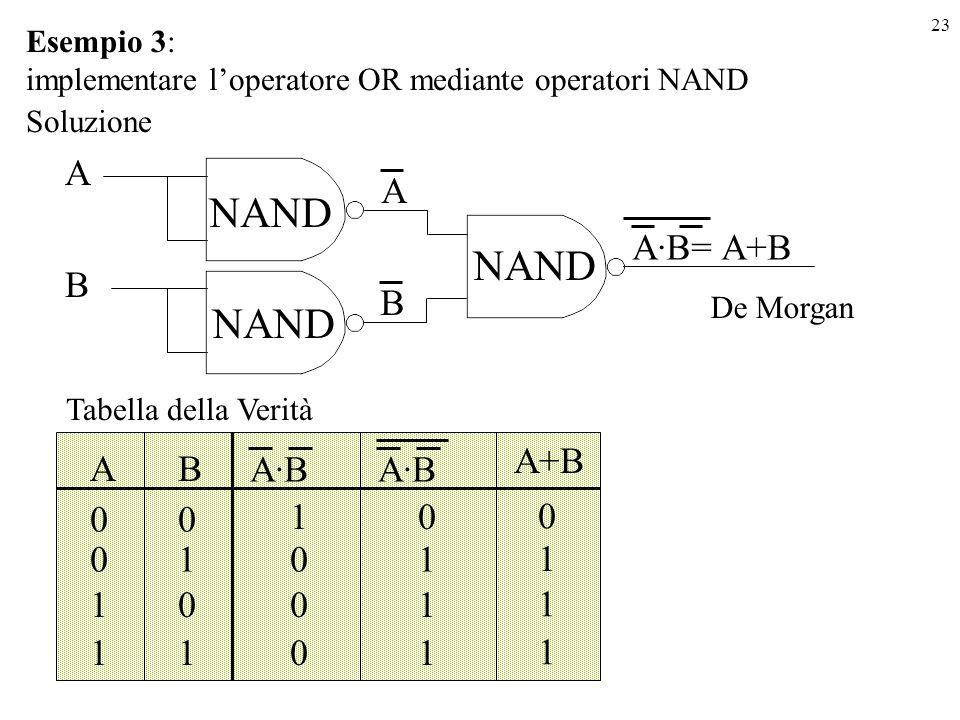 23 AB 00 1 010 100 110 A·B 0 1 1 1 A+B Esempio 3: implementare loperatore OR mediante operatori NAND Soluzione A·B= A+B Tabella della Verità NAND A B B A 0 1 1 1 A·B De Morgan NAND