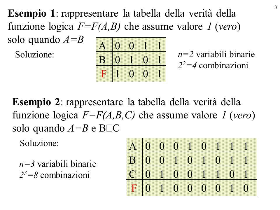 3 Esempio 1: rappresentare la tabella della verità della funzione logica F=F(A,B) che assume valore 1 (vero) solo quando A=B n=2 variabili binarie 2 2 =4 combinazioni Soluzione: A F B 0 1 0 0 0 1 1 0 0 1 1 1 Esempio 2: rappresentare la tabella della verità della funzione logica F=F(A,B,C) che assume valore 1 (vero) solo quando A=B e B C n=3 variabili binarie 2 3 =8 combinazioni Soluzione: A B F C 0 0 0 0 0 0 1 1 0 1 0 0 1 0 0 0 0 1 0 1 1 0 0 1 1 1 1 0 1 1 0 1