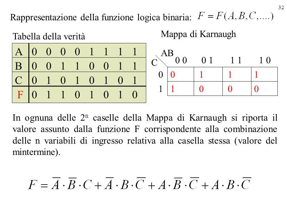 32 Rappresentazione della funzione logica binaria: A B F C 0 0 0 0 0 0 1 1 0 1 1 0 0 1 0 1 1 0 1 0 1 0 0 1 1 1 1 0 1 1 0 1 Tabella della verità Mappa di Karnaugh 1 0 1 0 01 0 1 0 0 11 1 0 1 0 AB In ognuna delle 2 n caselle della Mappa di Karnaugh si riporta il valore assunto dalla funzione F corrispondente alla combinazione delle n variabili di ingresso relativa alla casella stessa (valore del mintermine).