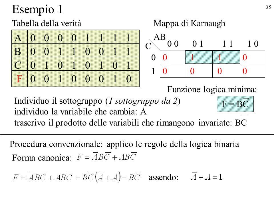 35 F = BC Esempio 1 1 0 0 0 01 0 0 0 0 11 01 1 0 AB C A B F C 0 0 0 0 0 0 0 1 0 1 1 0 0 1 0 1 1 0 0 0 1 0 0 1 1 1 1 0 1 1 0 1 Tabella della veritàMappa di Karnaugh Individuo il sottogruppo (1 sottogruppo da 2) individuo la variabile che cambia: A trascrivo il prodotto delle variabili che rimangono invariate: BC Funzione logica minima: Procedura convenzionale: applico le regole della logica binaria Forma canonica: assendo: