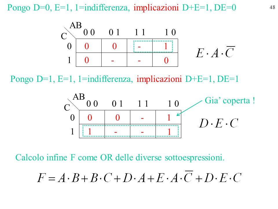48 1 0 0 0 001 0 0 11 01 - - AB C - Pongo D=0, E=1, 1=indifferenza, implicazioni D+E=1, DE=0 1 0 1 0 001 1 0 11 01 - - AB C - Pongo D=1, E=1, 1=indifferenza, implicazioni D+E=1, DE=1 Gia coperta .