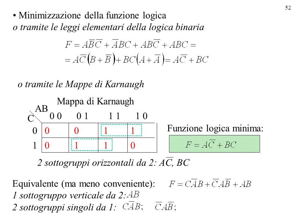 52 Minimizzazione della funzione logica o tramite le leggi elementari della logica binaria o tramite le Mappe di Karnaugh 1 0 0 0 00 1 1 0 0 11 01 1 1 AB C Mappa di Karnaugh Funzione logica minima: 2 sottogruppi orizzontali da 2: AC, BC Equivalente (ma meno conveniente): 1 sottogruppo verticale da 2: 2 sottogruppi singoli da 1: