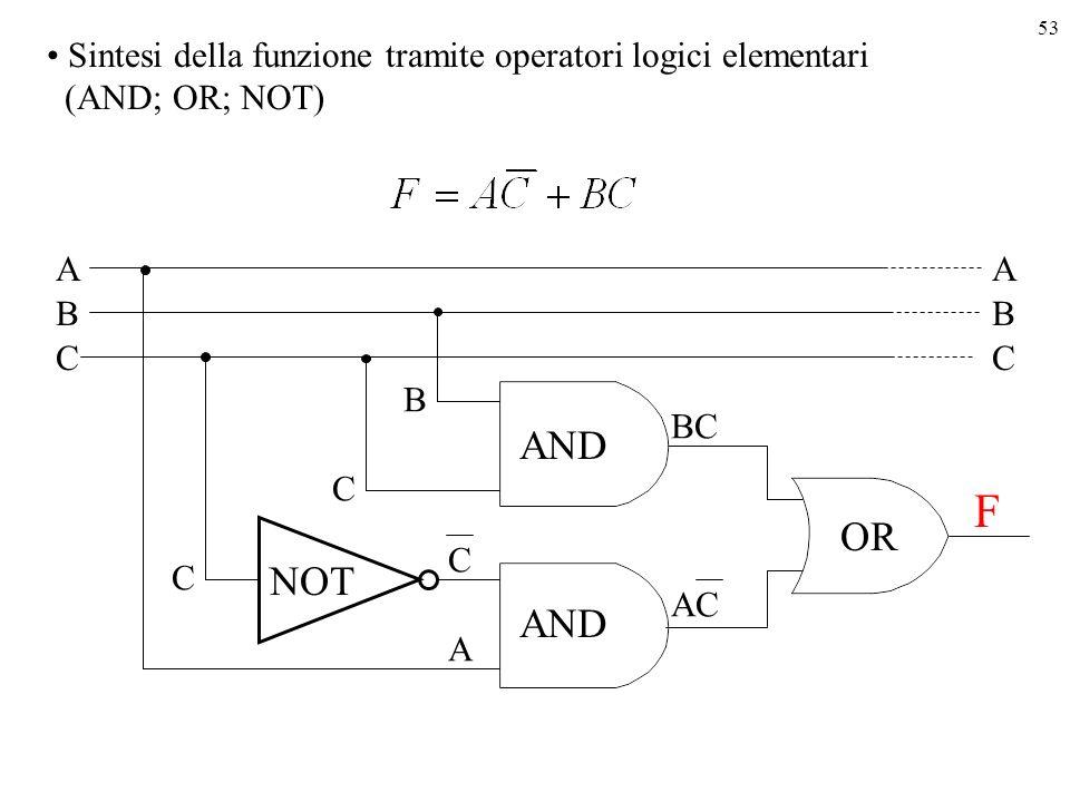 53 Sintesi della funzione tramite operatori logici elementari (AND; OR; NOT) A B C B NOT C OR C AC AND F A C BC A B C