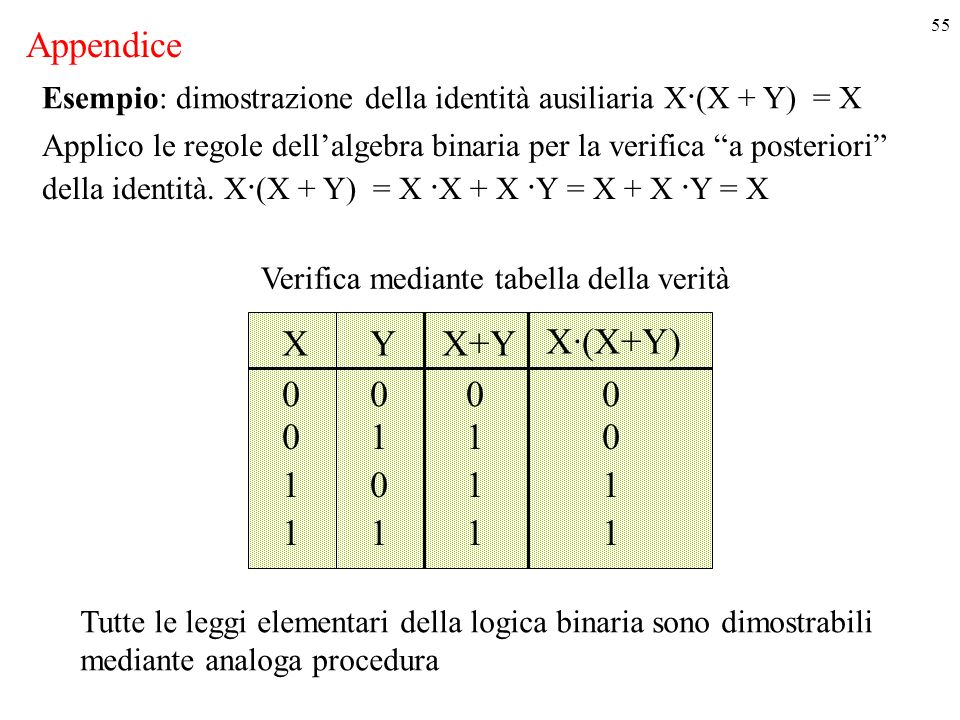 55 Esempio: dimostrazione della identità ausiliaria X · (X + Y) = X XYX+Y 000 011 101 111 X·(X+Y) 0 0 1 1 Applico le regole dellalgebra binaria per la verifica a posteriori della identità.