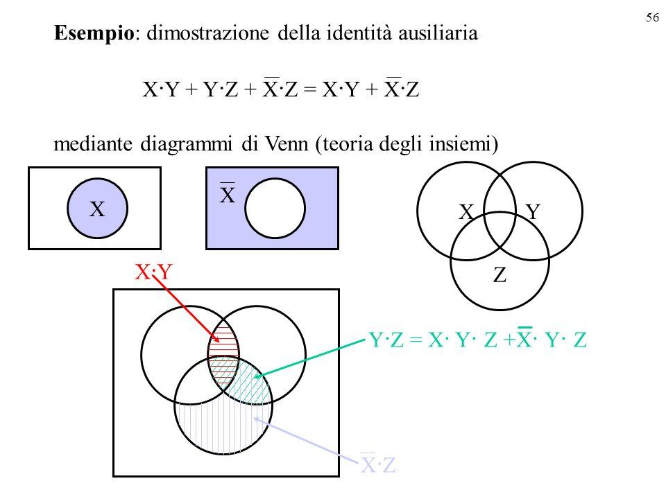 56 Esempio: dimostrazione della identità ausiliaria X · Y + Y · Z + X · Z = X · Y + X · Z mediante diagrammi di Venn (teoria degli insiemi) X X XY Z X·YX·Y X·ZX·Z Y · Z = X · Y · Z +X · Y · Z